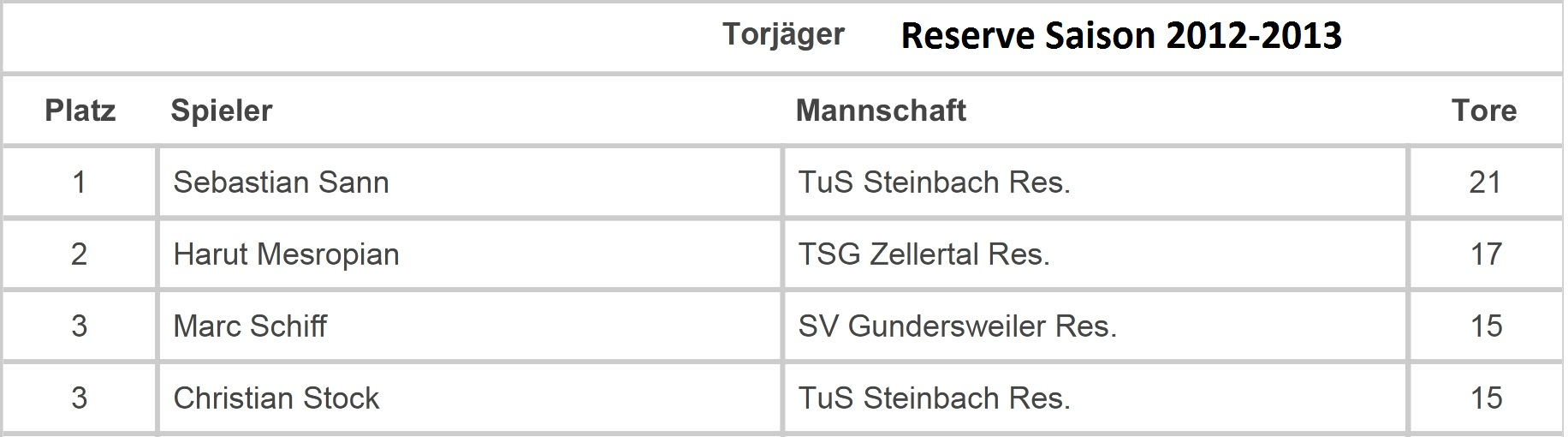 torjaeger res 2012 13