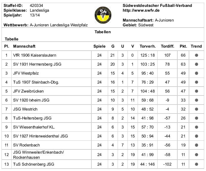 tabelle rueckrunde a 13 14